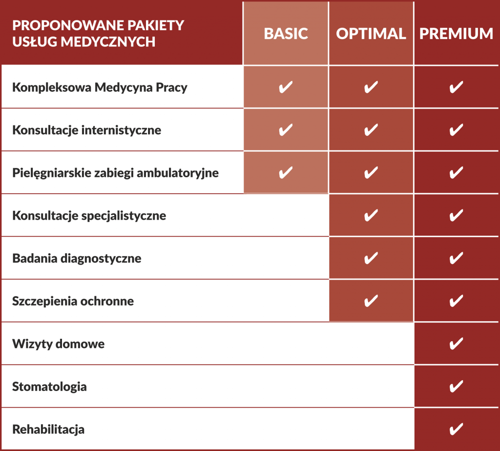 Pakiety Medyczne dla Firm-Centrum Medyczne CMP
